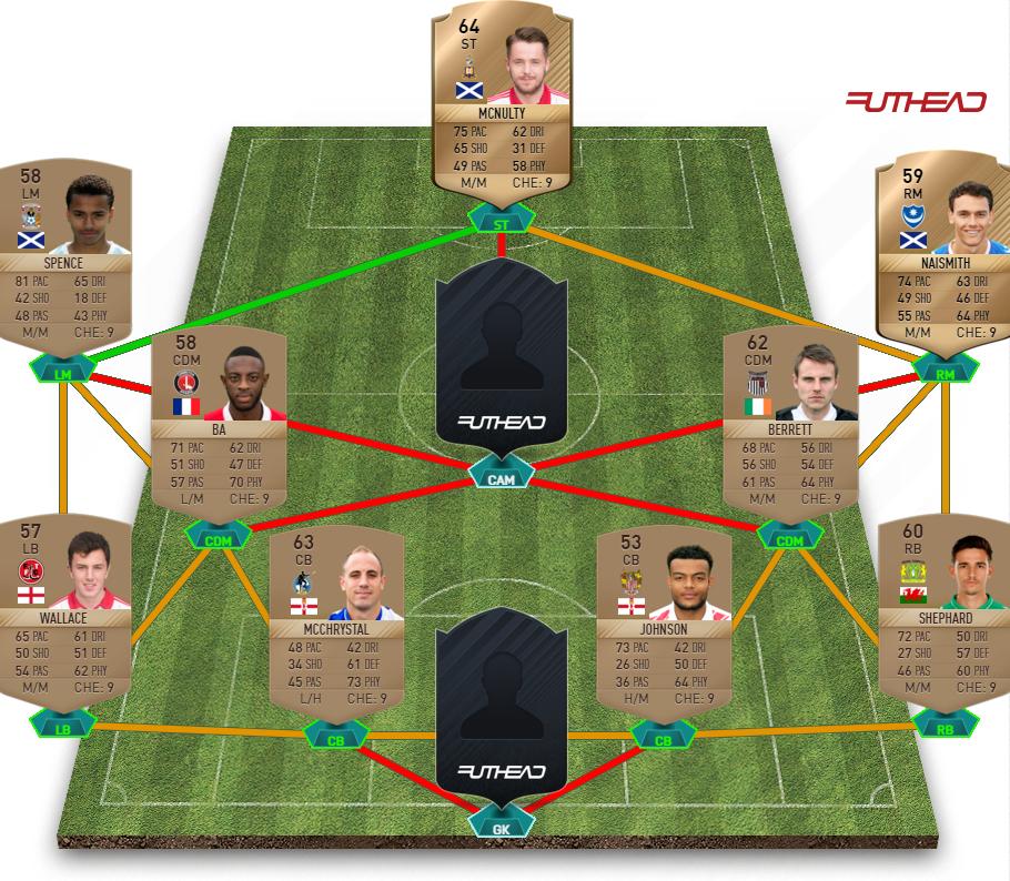 FIFA 17 FA Cup Hybrid squad 2