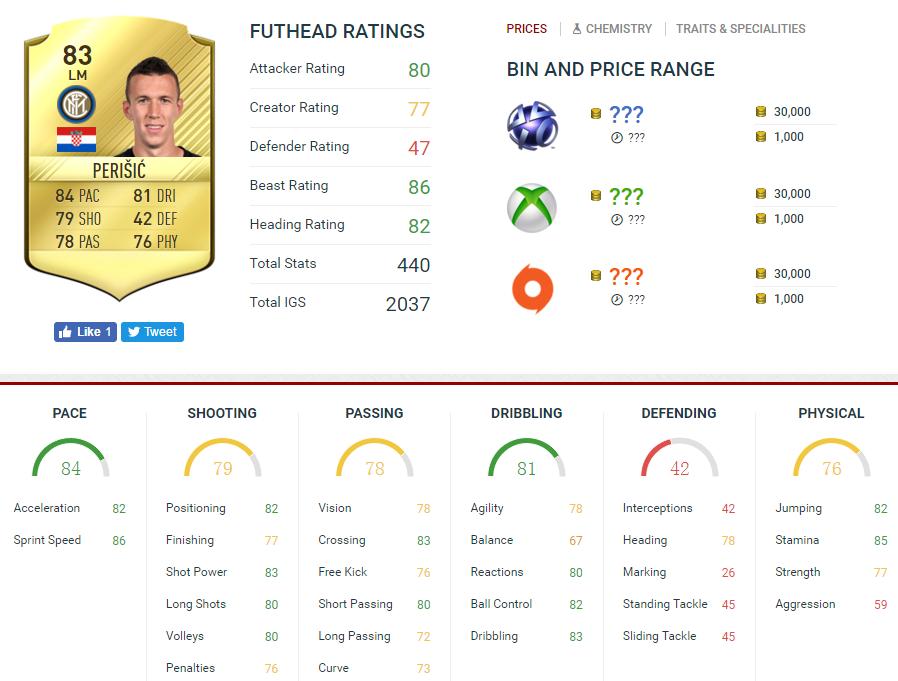 FIFA 17 Ivan Perišić stats