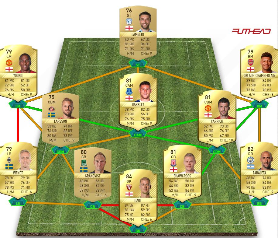 Ibrahimović Squad Builder 2