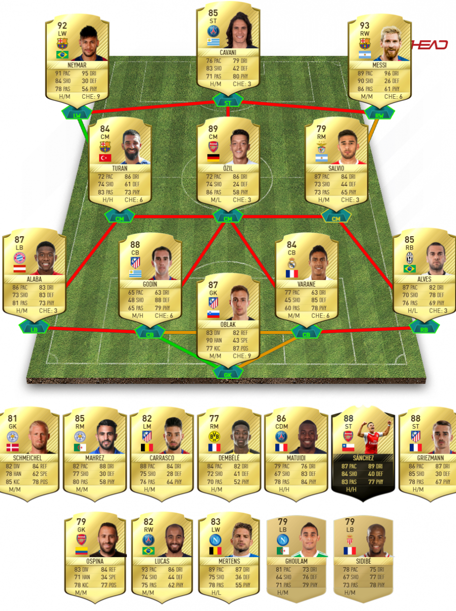 FIFA 17 TOTGS prediction