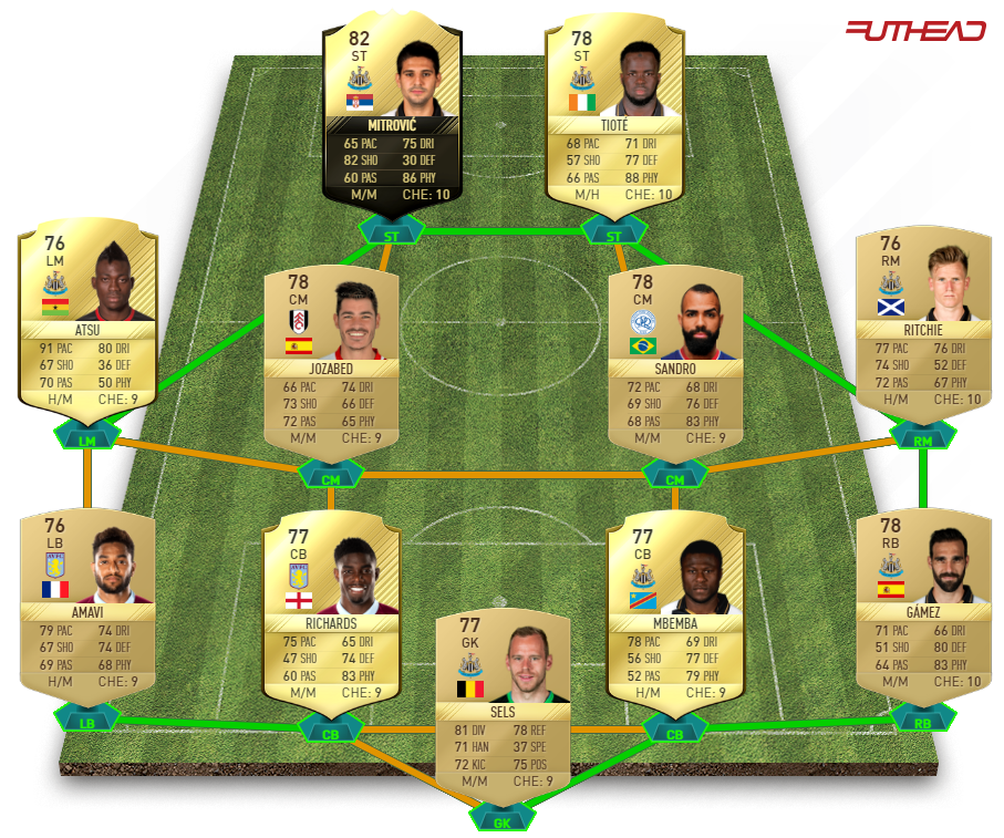 FIFA 17 MM Challenge 2