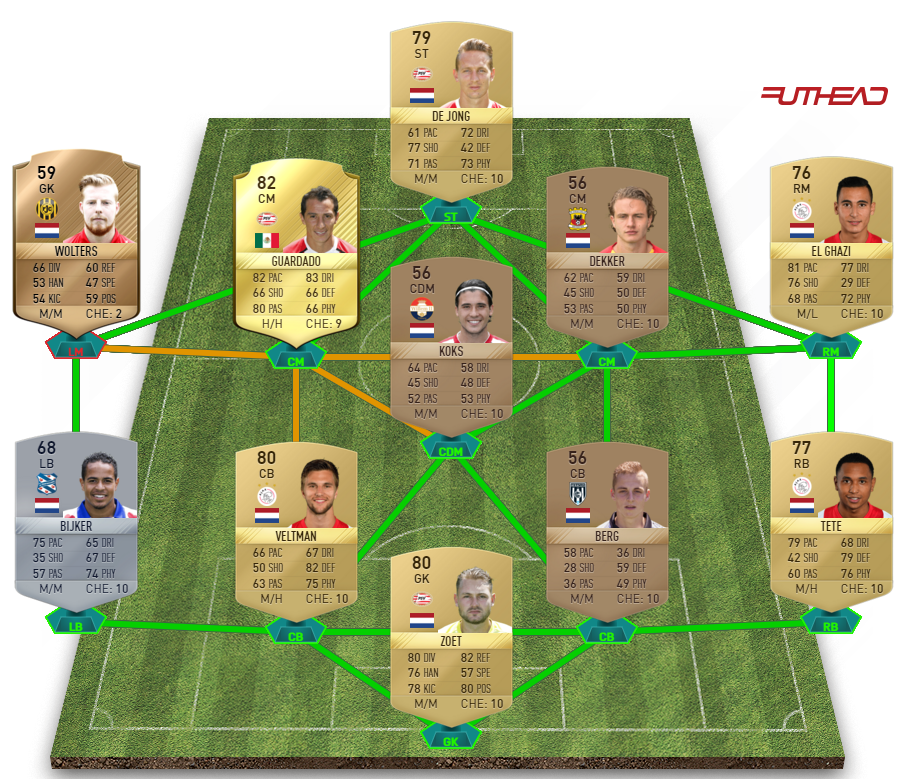 FIFA 17 Heerenveen v Ajax squad