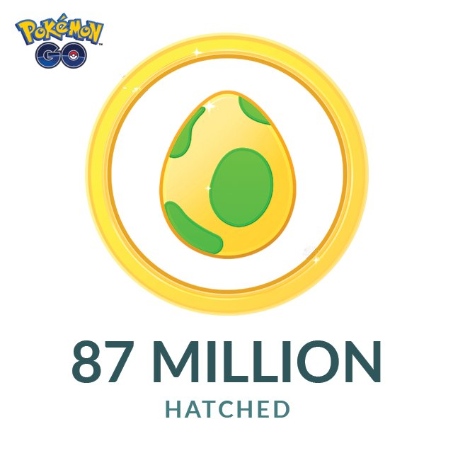 Trainers Hatched 87 Million Eggs In Duration Of Pokemon GO Eggstravaganza Event
