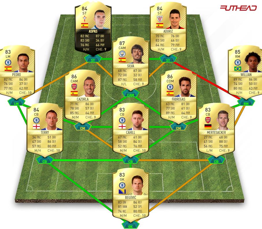 FIFA 17 POTM Challenge 2