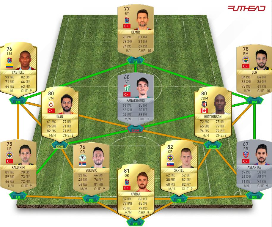 FIFA 17 MM Challenge 3